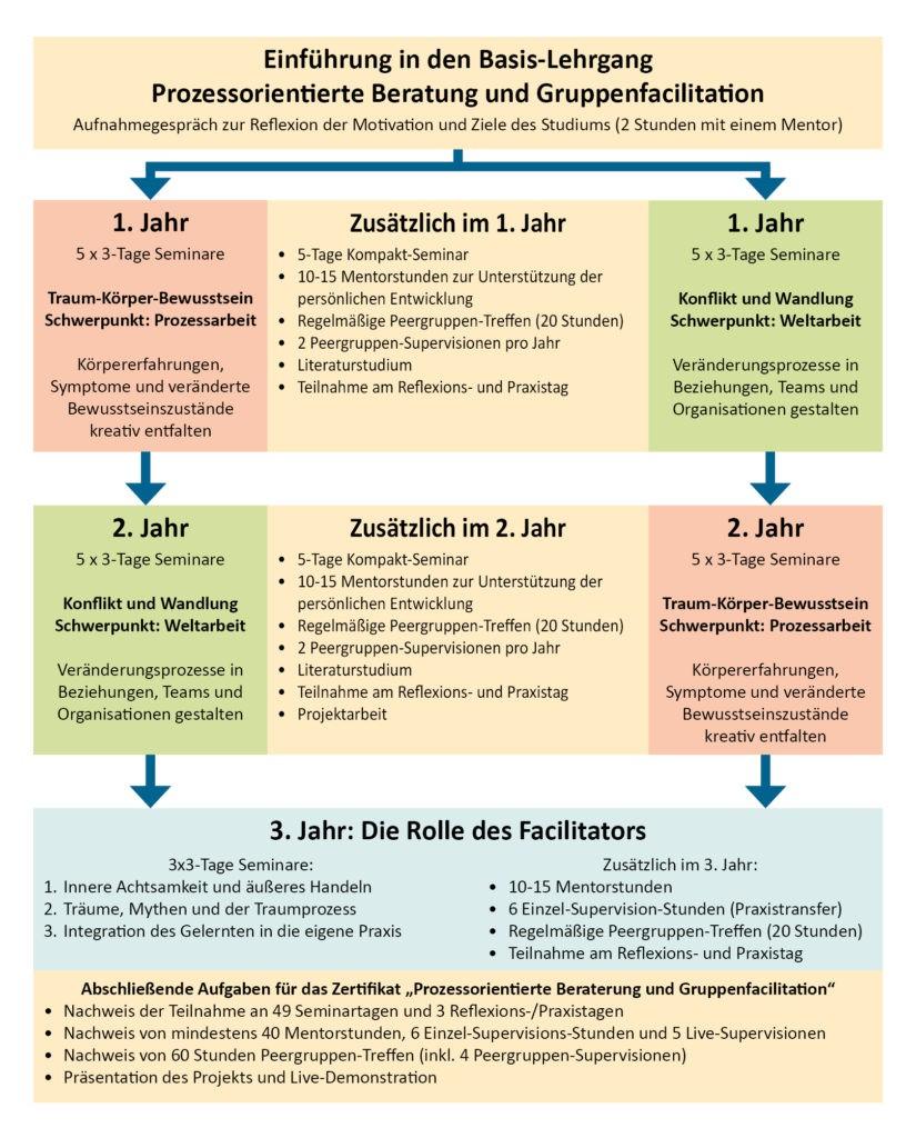 Basis-Lehrgang-Prozessarbeit-Weltarbeit-2019-08-29