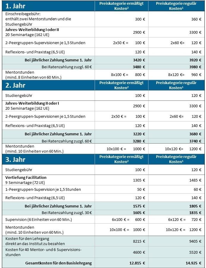 Kostenaufstellung für den Basis-Lehrgang